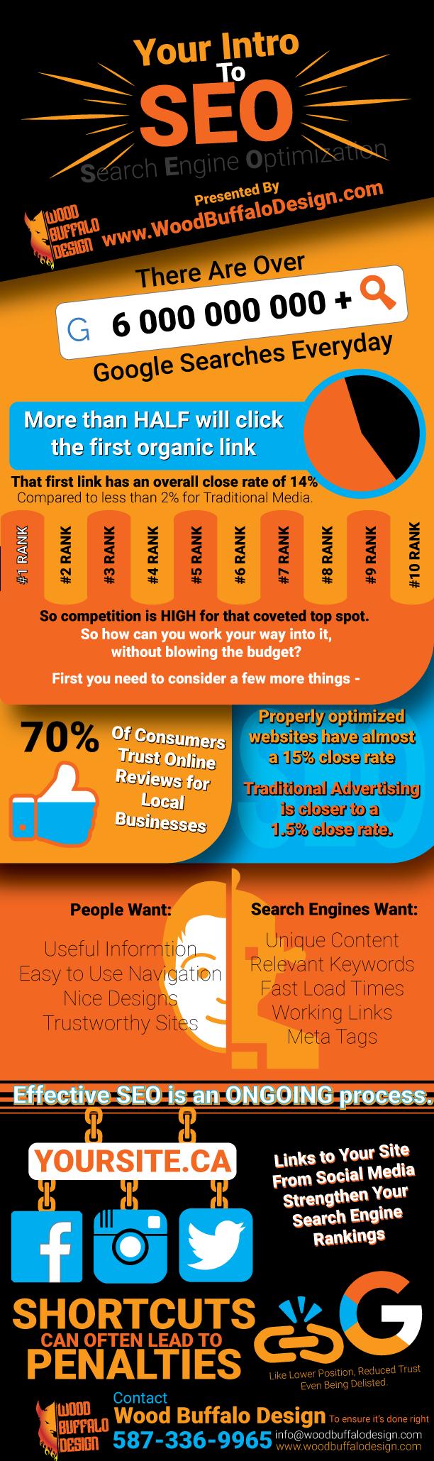Content Marketing SEO edmonton